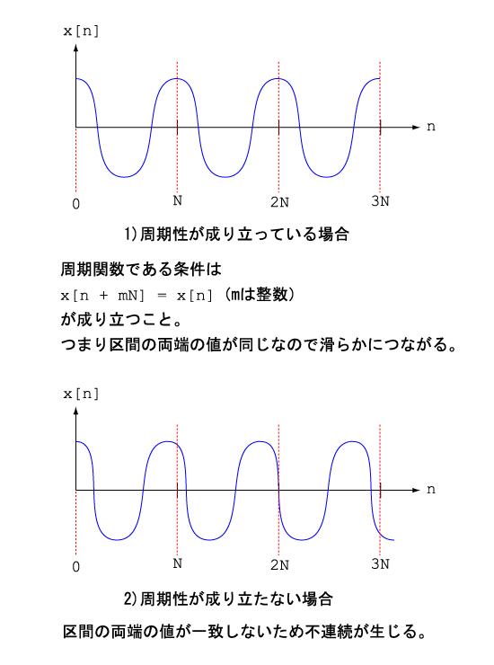 関数の周期性